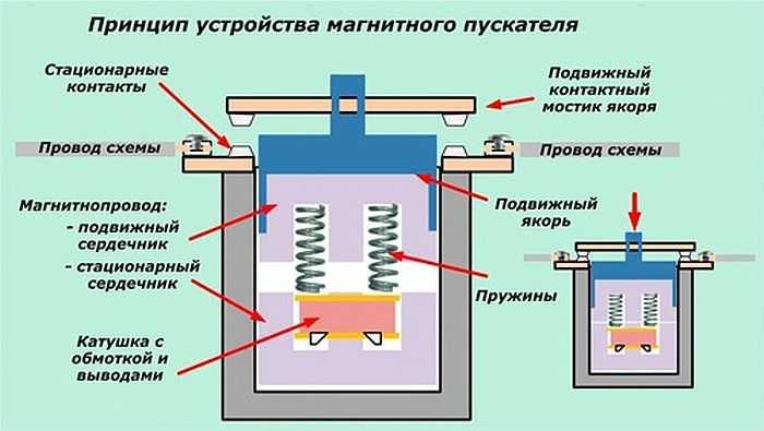 выбрать принцип устройства магнитного прибора