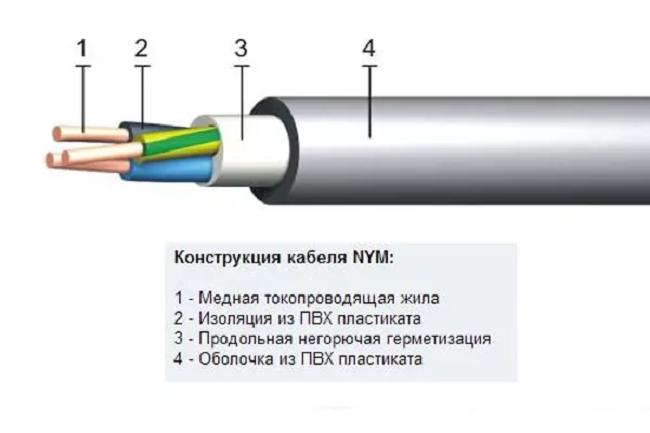 Конструкция NYM, и сравнение с ВВГнг