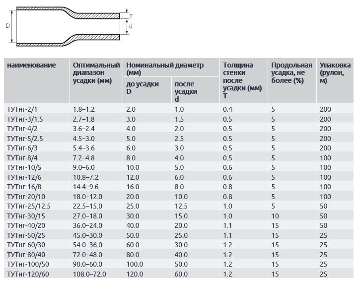 Размеры термоусадочной трубки