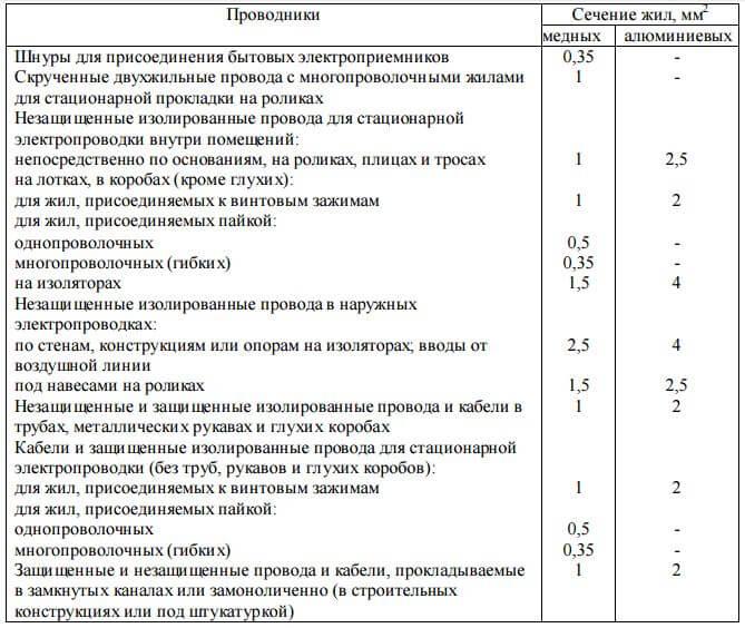 Минимальные сечения жил, таблица