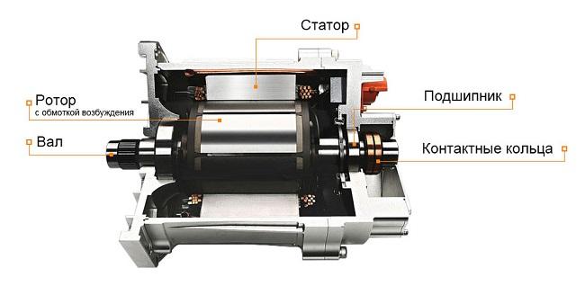 Синхронный электродвигатель с обмоткой возбуждения, запуск
