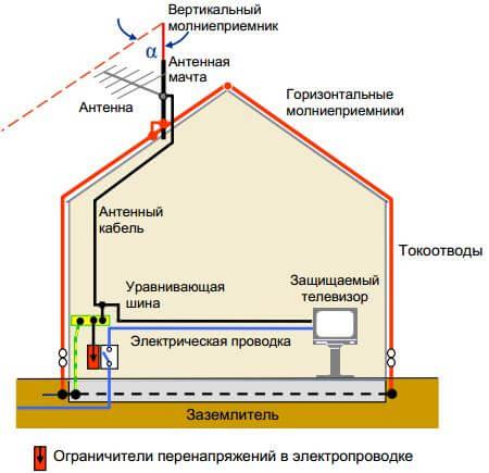 Заземление крыши частного дома