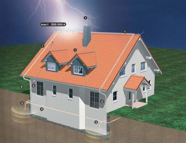 своими руками, дом, молния, схема, устройство громоотвода