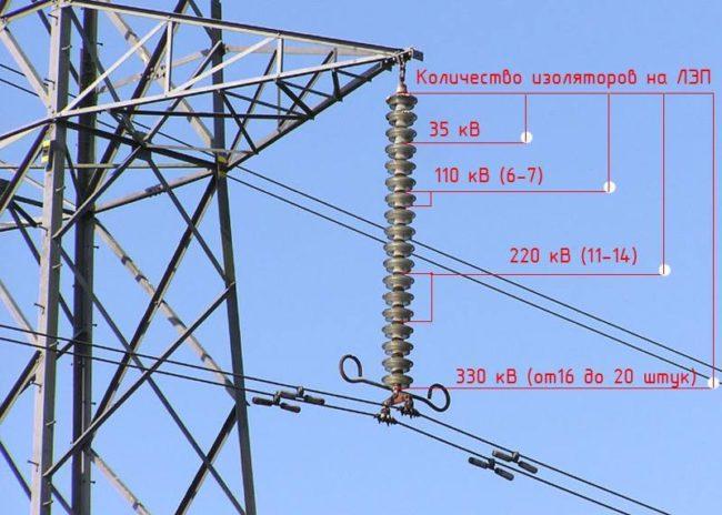 изоляция электропередач