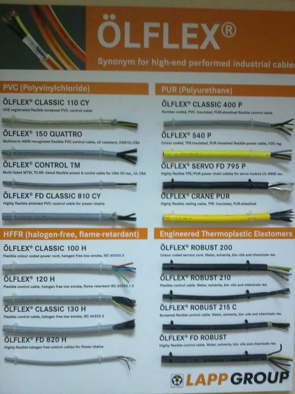таблица, характеристики провода CLASSIC