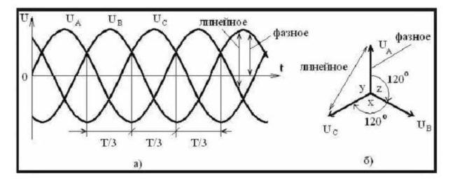 график напряжения между проводами фазными