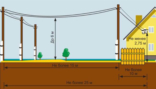 провод, схема размещения столпов, электрики, дома, как натянуть