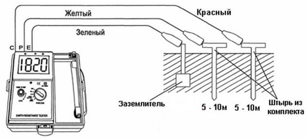 металлосвязь заземляющих линий проверить