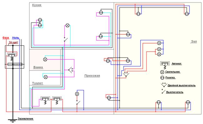 Проект электропроводки перед ремонтом помещения