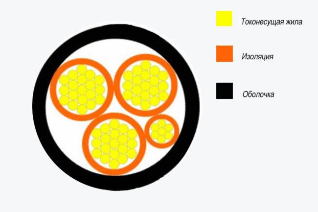 Конструкция ПВ АВВГ, ошибки монтажа проводки