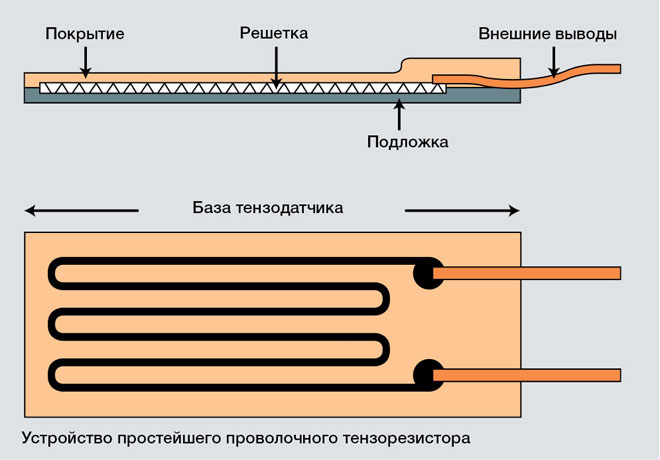 Тензометрические и принципы их работы