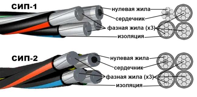 провода сип