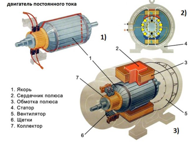 stroenie-dvigatelya статор в двигателе