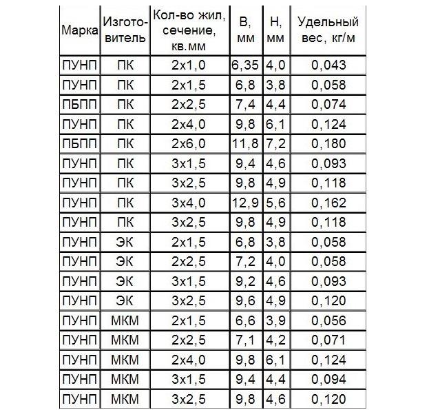Провод-ПУНП-технические-характеристики