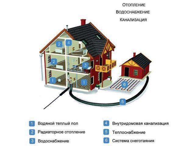 монтаж загородного двухэтажного дома