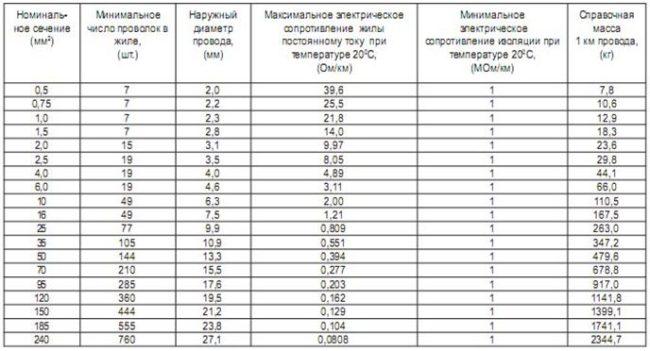 elektricheskoe-soprotivlenie-provodov-pugv