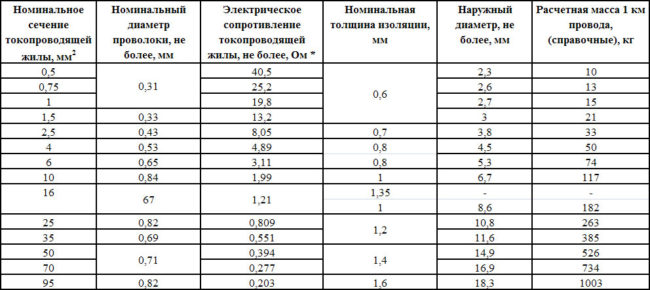 Провод РКГМ таблица