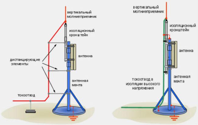 своими руками, molnieriemnik-dlaya-gromootvoda, устройство громоотвода