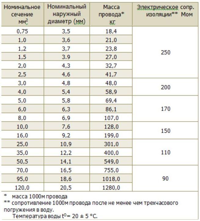 РКГМ таблица