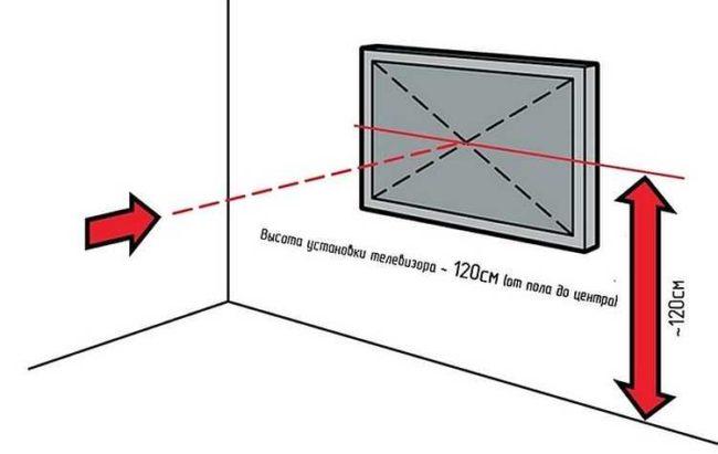 схема установки на стену самостоятельно