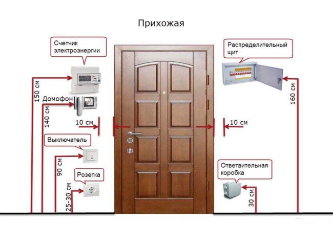 vysota_ustanovki_vyklyuchateley_i_rozetok электропроводка на даче