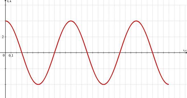 график, расчет