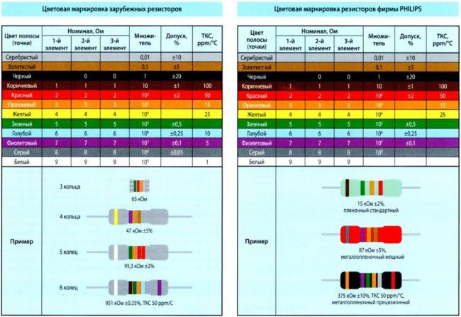 Стандарты резисторов по мощности