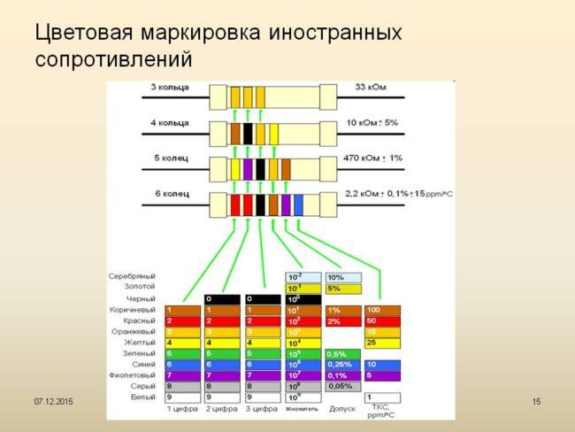 Стандарты маркировки резисторов по сопротивлению и мощности
