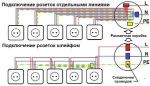 Podkljuchenie-rozetok-shlejfom, установка