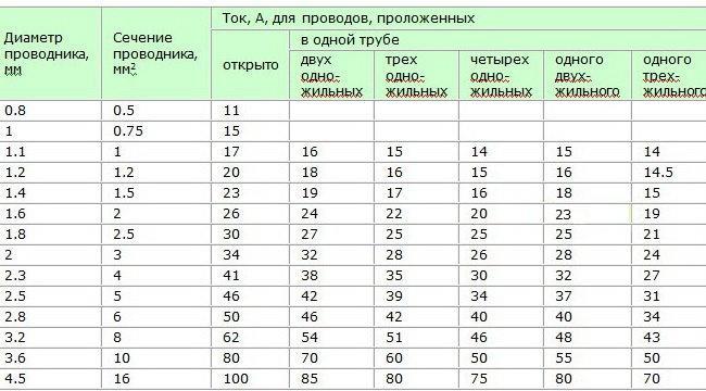 kak_opredelit_sechenie_provoda,определение сечения провода