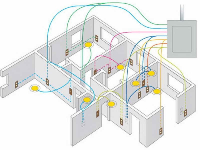 elektricheskaya-provodka-v-dome-iz-sip-paneley-pravilno, электропроводка в доме из газобетона