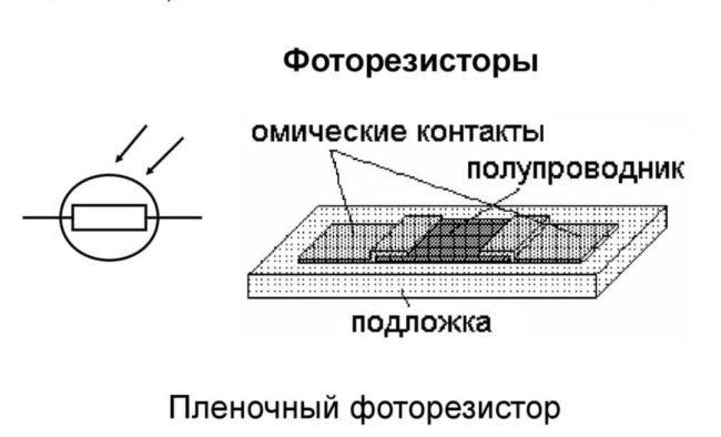 konstrukciya-plenochnogo-fotorezistora, устройство