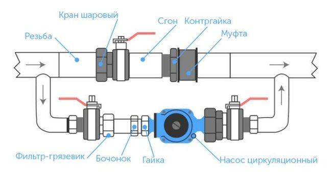kak-podklyuchit-cirkulyacionnyj-nasos