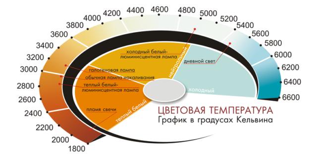 Цветовая светодиодных температура