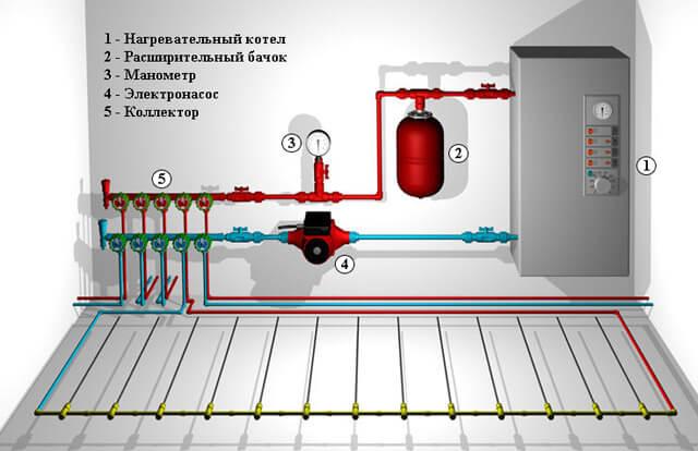 автономное отопление квартиры электрический