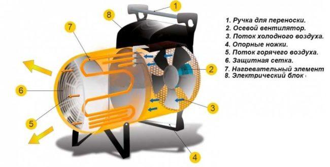 Тепловентиляторы схема модели
