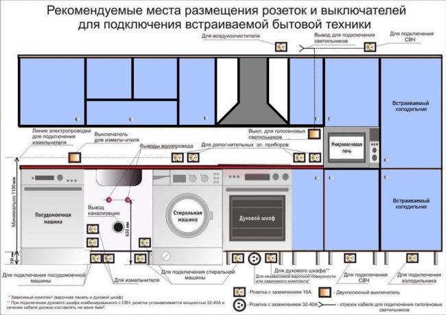 Монтаж проводки в кухне