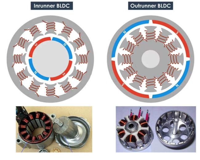 Бесколлекторный переменного тока двигатель