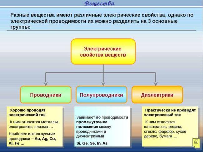 диэлектрики электричества