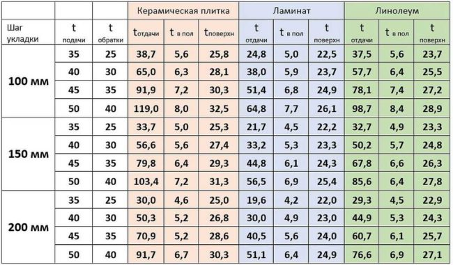 Как рассчитать мощность теплого пола